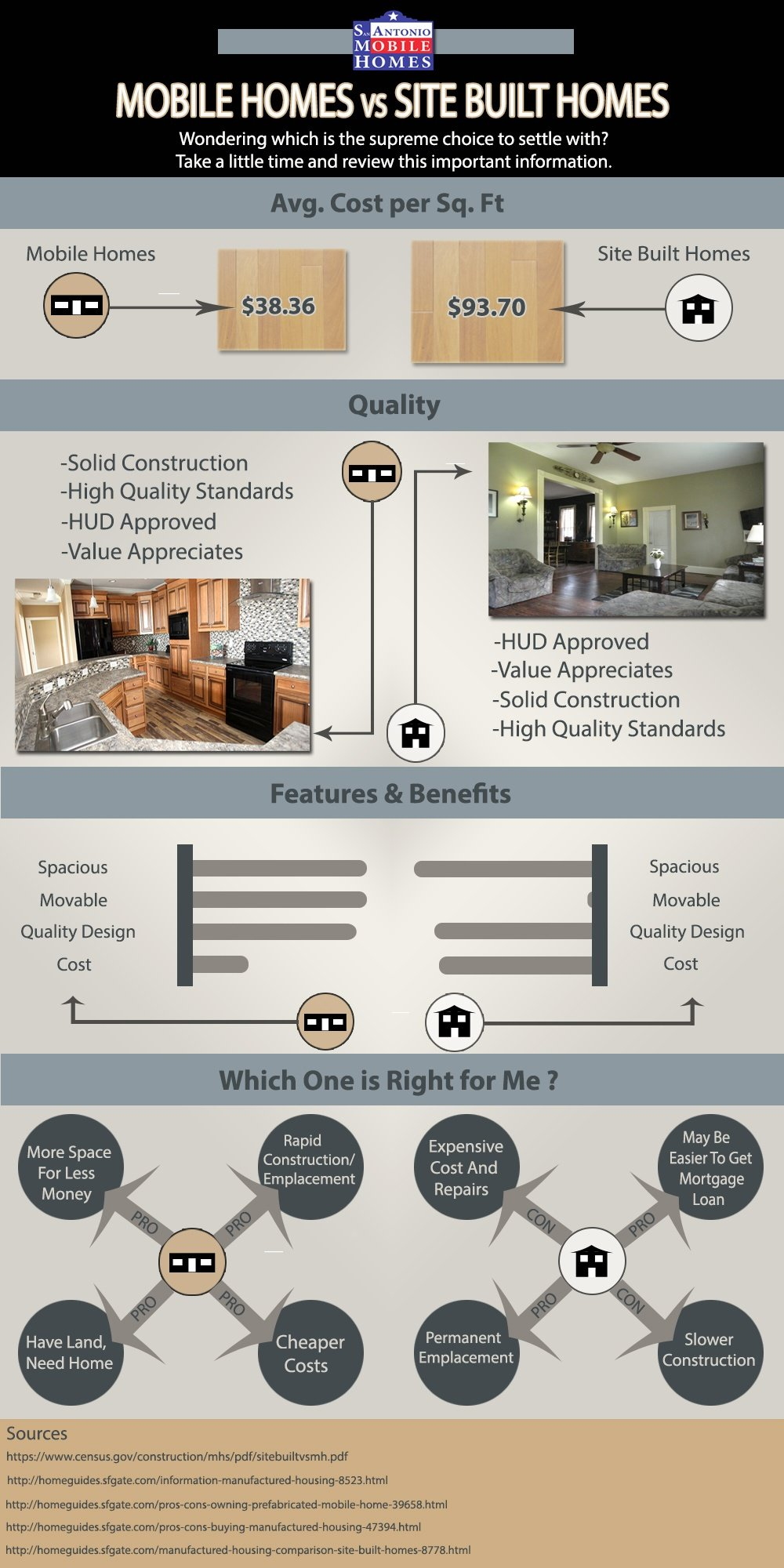 Infographic How Much Does A Mobile Home Cost Versus A Site Built Home
